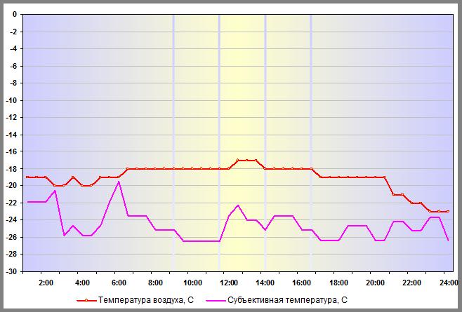 Температура воздуха в Санкт-Петербурге 05 января 2016 года