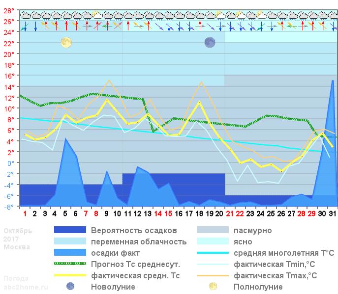 График температуры октябрь 2017