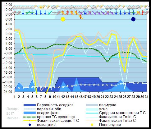 График температуры январь 2017