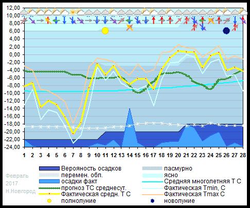 График температуры февраль 2017