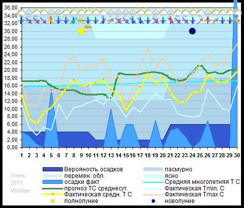 График температуры июнь 2017, msk