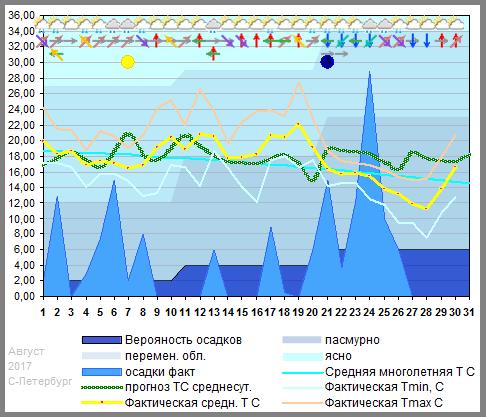График температуры август 2017