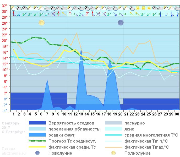 График температуры сентябрь 2017
