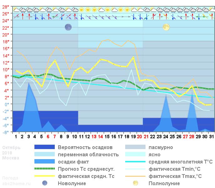 График температуры октябрь 2018