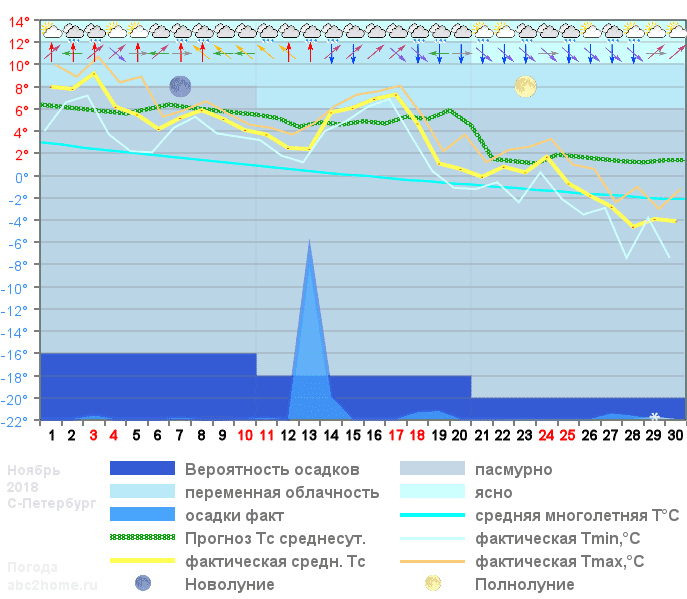 График температуры ноябрь 2018