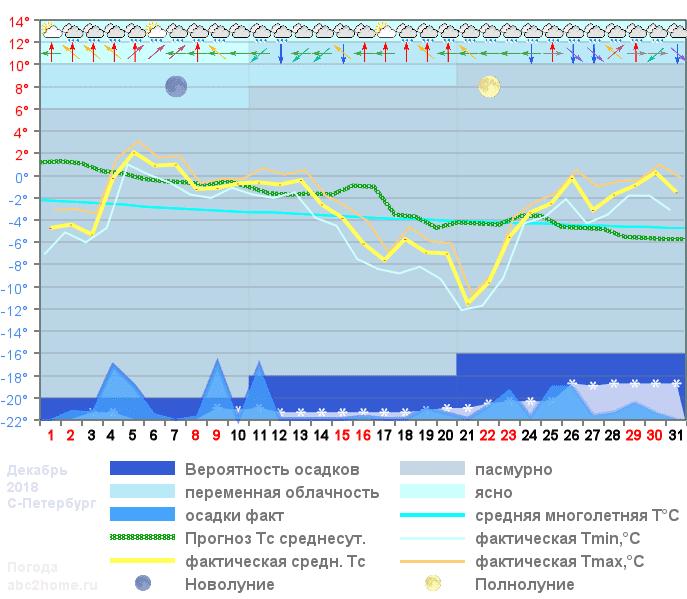 График температуры декабрь 2018