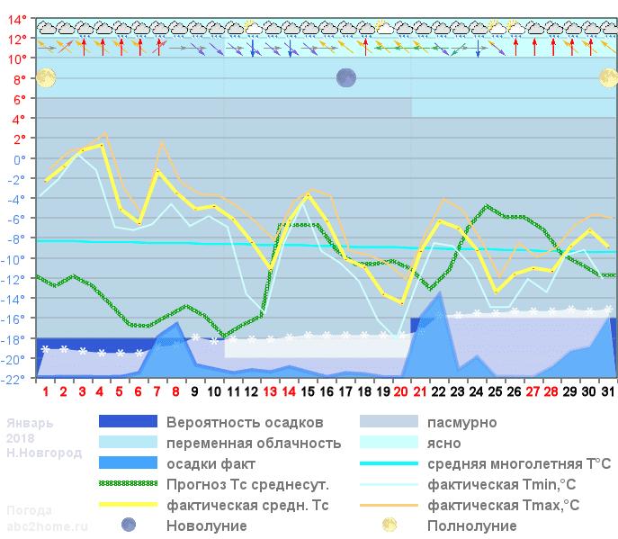 График температуры январь 2018