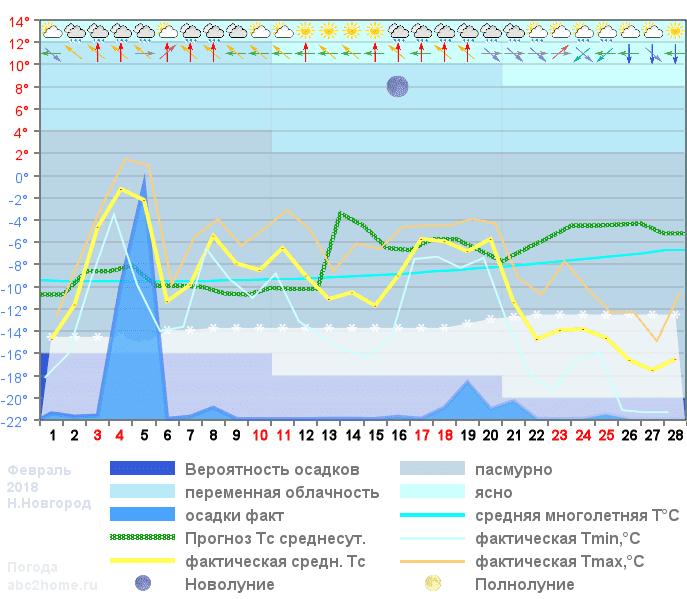 График температуры февраль 2018