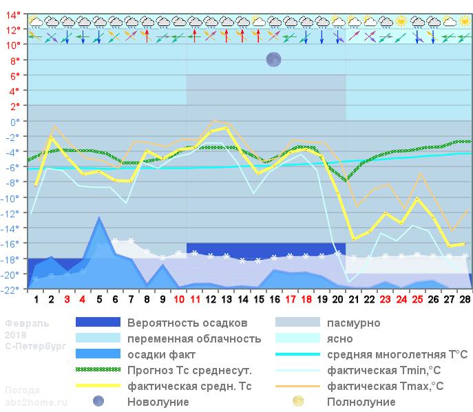 График температуры февраль 2018 Spb
