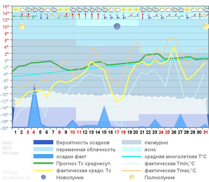 График температуры март 2018, msk