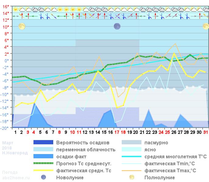 График температуры март 2018