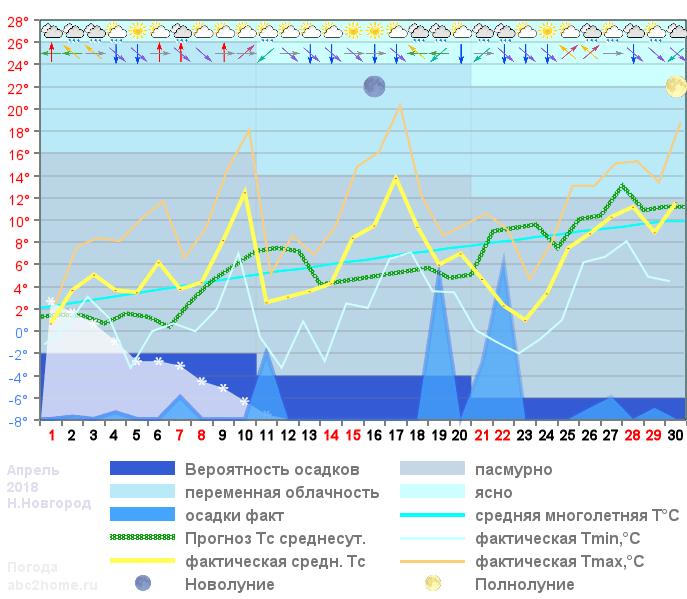 График температуры апрель 2018