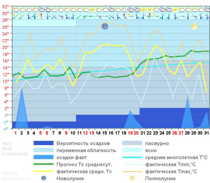 График температуры май 2018