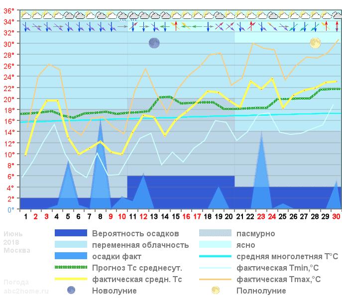 График температуры июнь 2018, msk