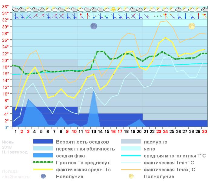График температуры июнь 2018
