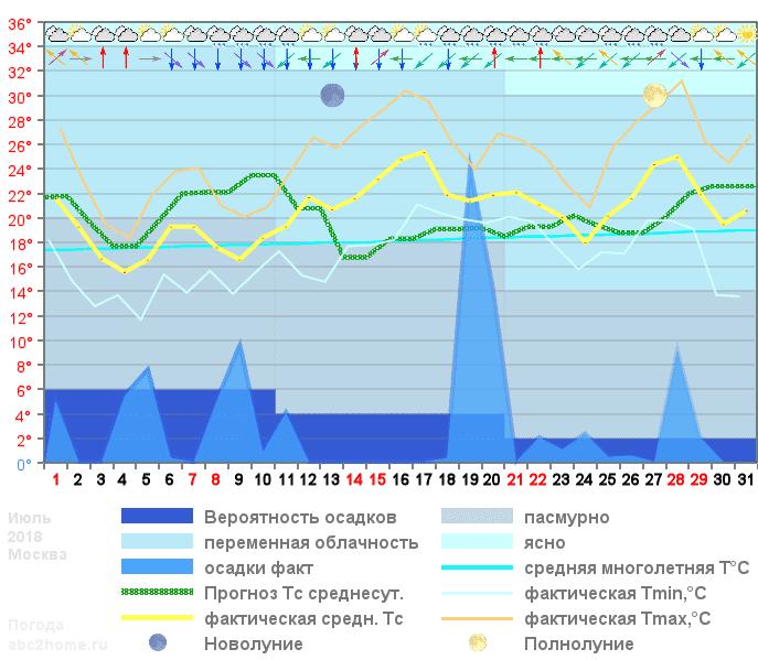 График температуры июль 2018, msk