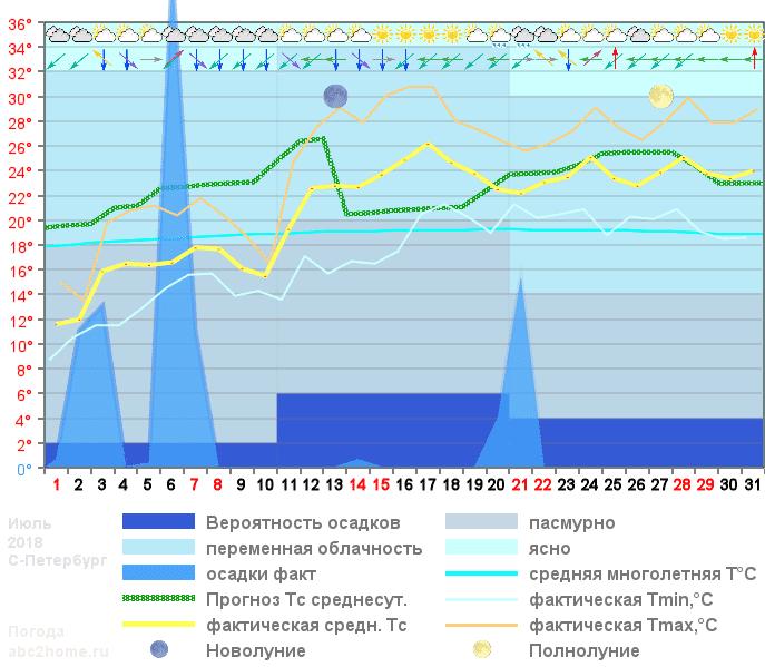 График температуры июль 2018