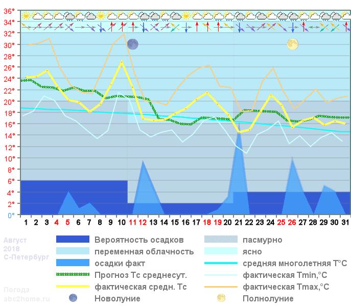 График температуры август 2018