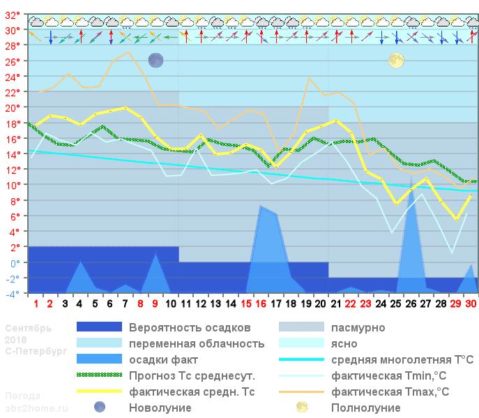 График температуры сентябрь 2018