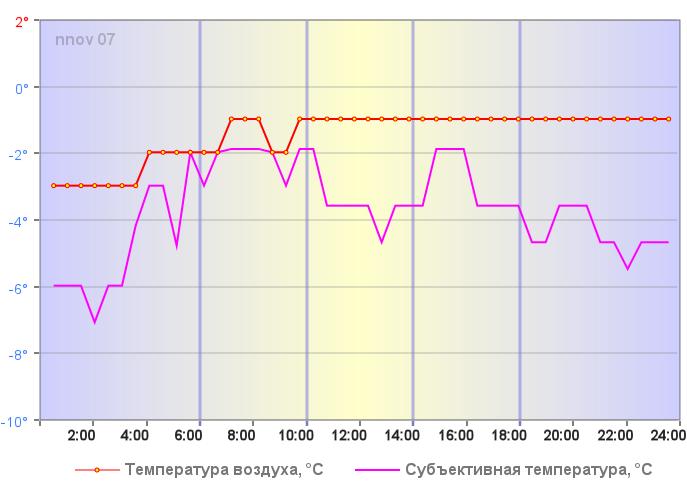Температура воздуха в Нижнем Новгороде 01 января 2018 года