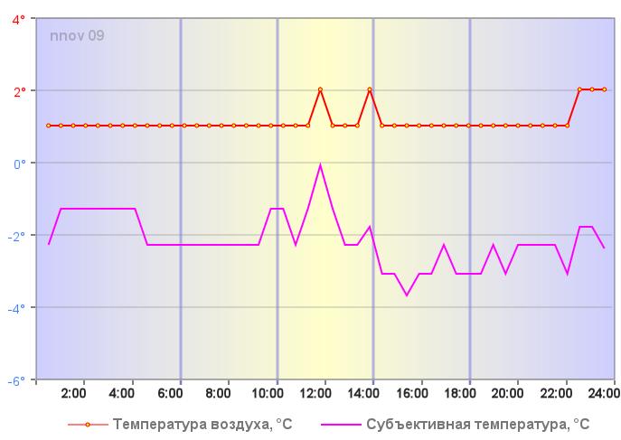 Температура воздуха в Нижнем Новгороде 03 января 2018 года