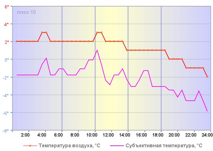 Температура воздуха в Нижнем Новгороде 04 января 2018 года