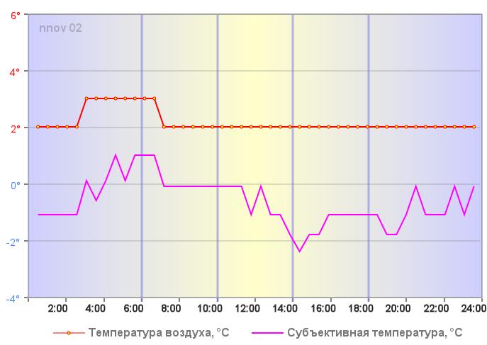 Ощущаемая температура в Нижнем Новгороде 27 декабря 2017 года