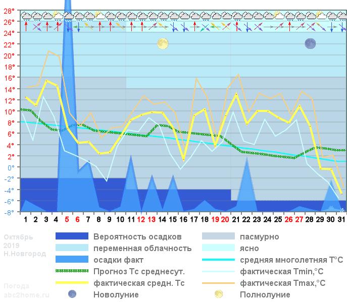 График температуры октябрь 2019