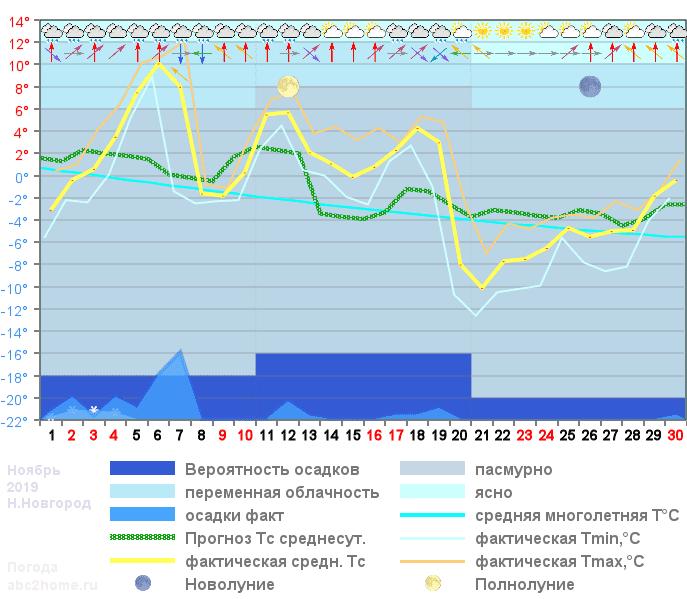 График температуры ноябрь 2019