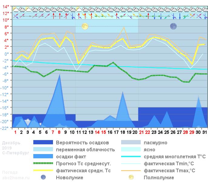 График температуры декабрь 2019