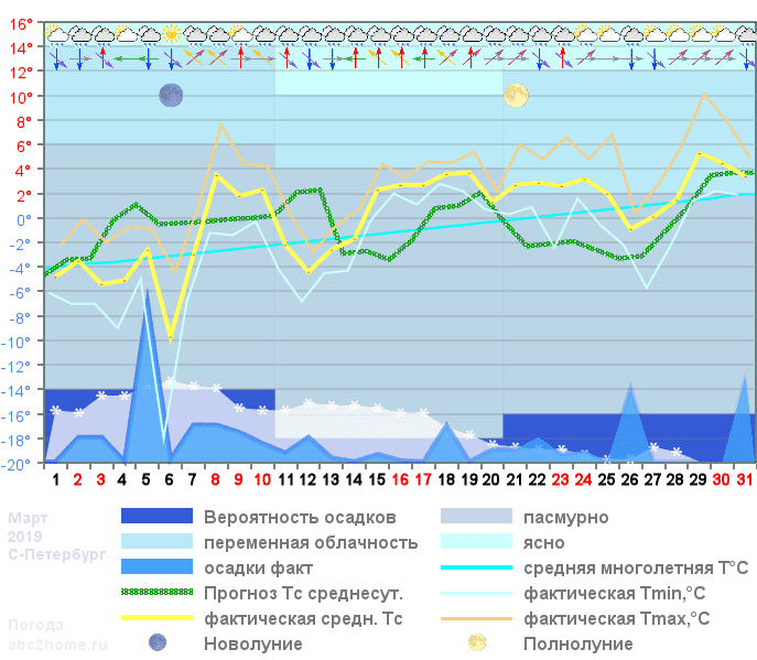 График температуры март 2019