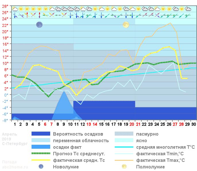 График температуры апрель 2019
