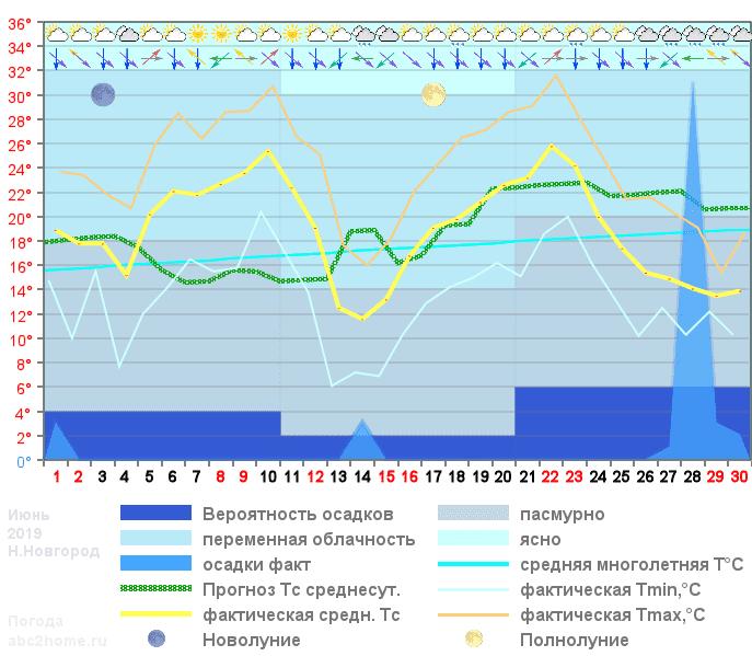 График температуры июнь 2019