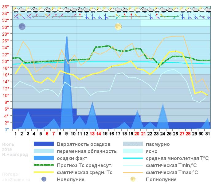 График температуры июль 2019