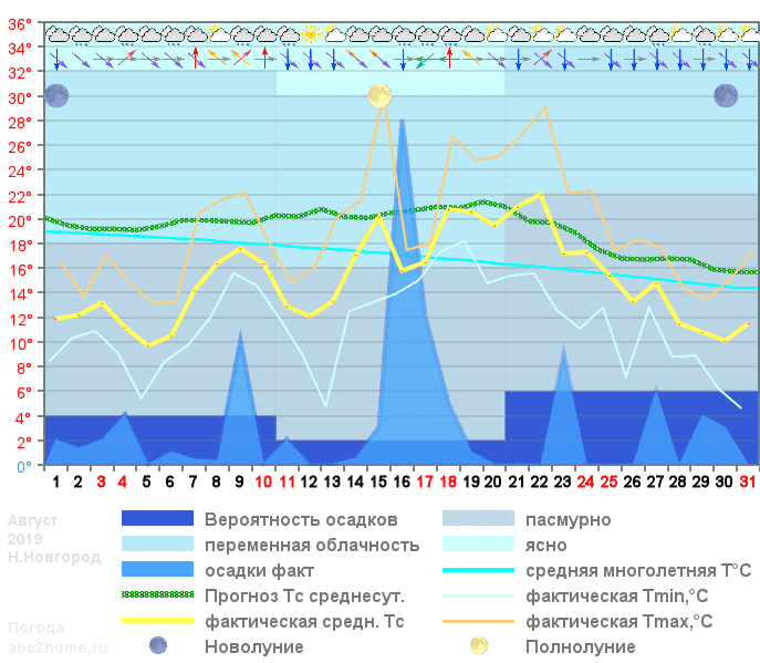 График температуры август 2019