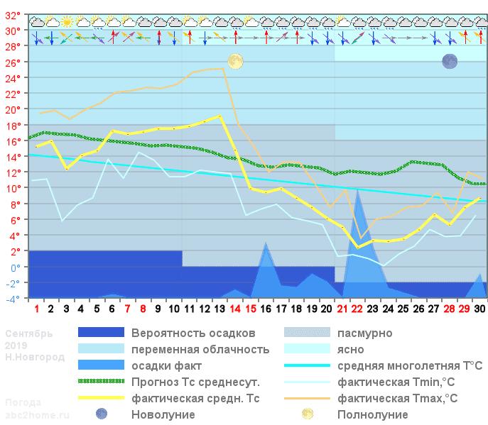График температуры сентябрь 2019