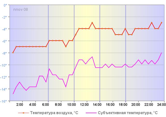 Температура воздуха в Нижнем Новгороде 02 января 2019 года