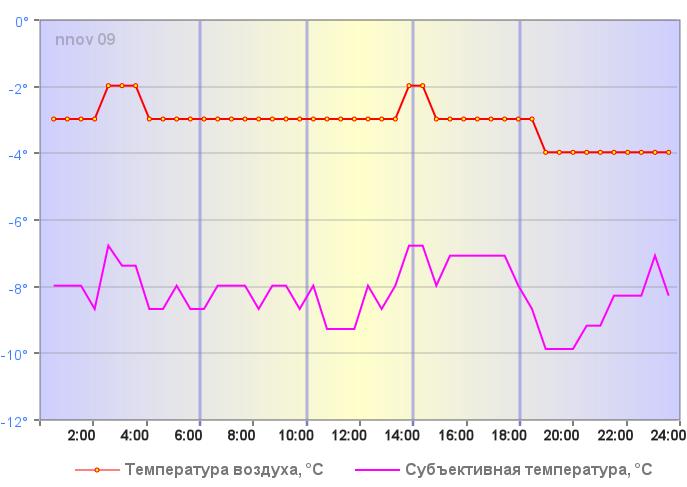 Температура воздуха в Нижнем Новгороде 03 января 2019 года