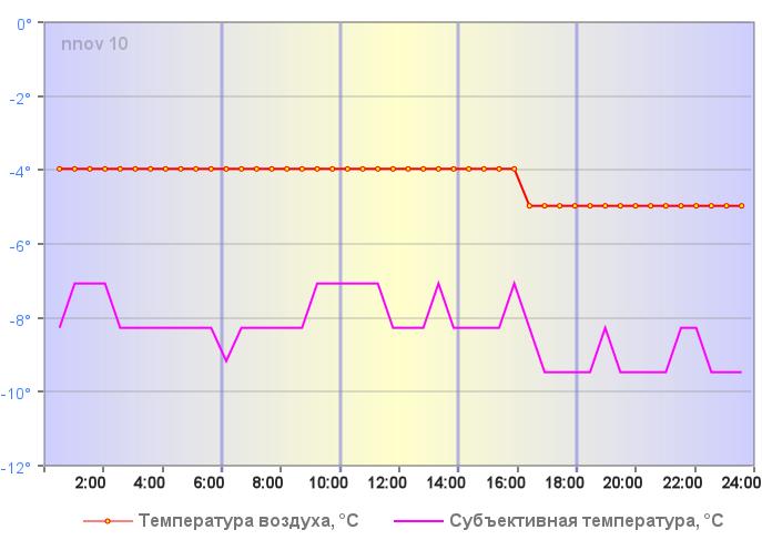 Температура воздуха в Нижнем Новгороде 04 января 2019 года