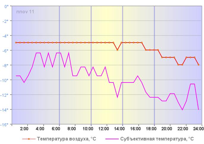 Температура воздуха в Нижнем Новгороде 05 января 2019 года