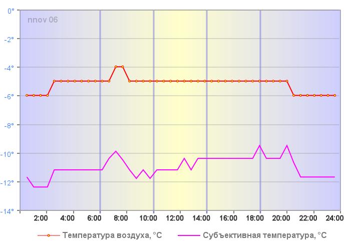 Температура воздуха в Нижнем Новгороде 31 декабря 2017 года