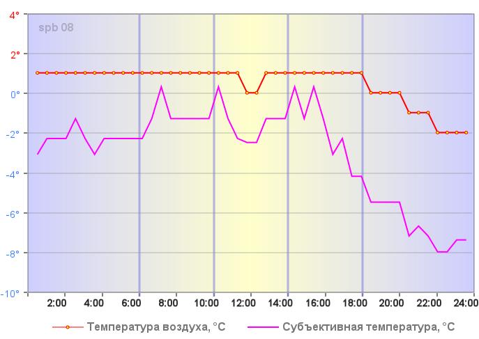 Температура воздуха в Санкт-Петербурге 02 января 2019 года