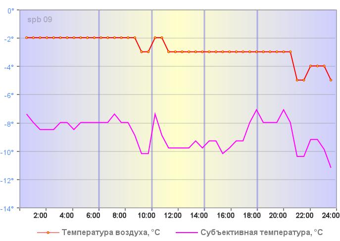 Температура воздуха в Санкт-Петербурге 03 января 2019 года
