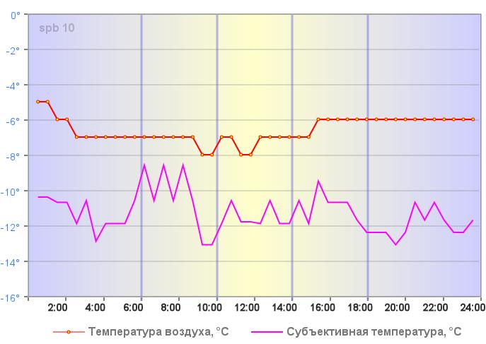 Температура воздуха в Санкт-Петербурге 04 января 2019 года