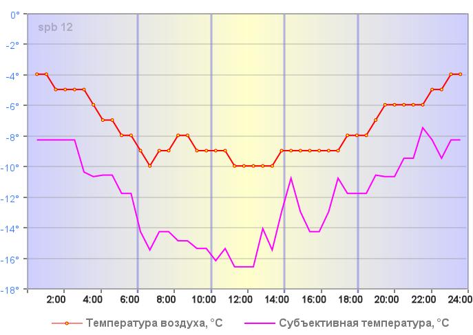 Температура воздуха в Санкт-Петербурге 06 января 2019 года