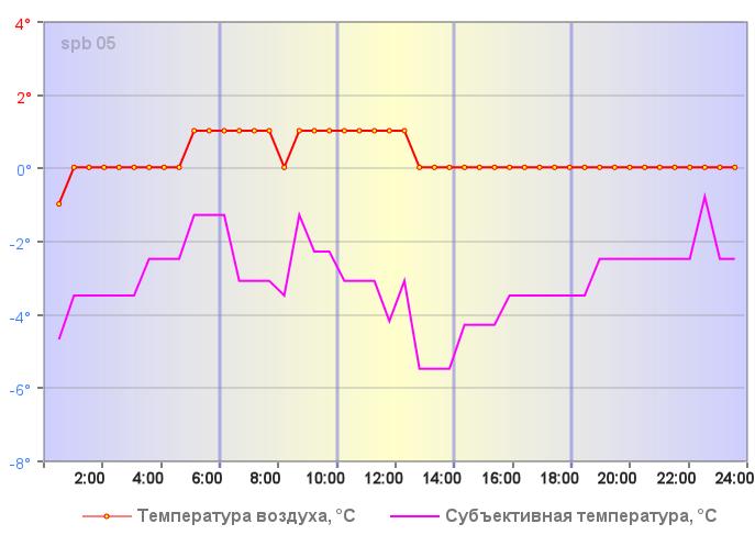 Субъективная температура в Санкт-Петербурге 30 декабря 2018 года