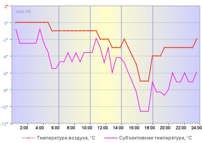 Температура воздуха в Санкт-Петербург 31 декабря 2018 года