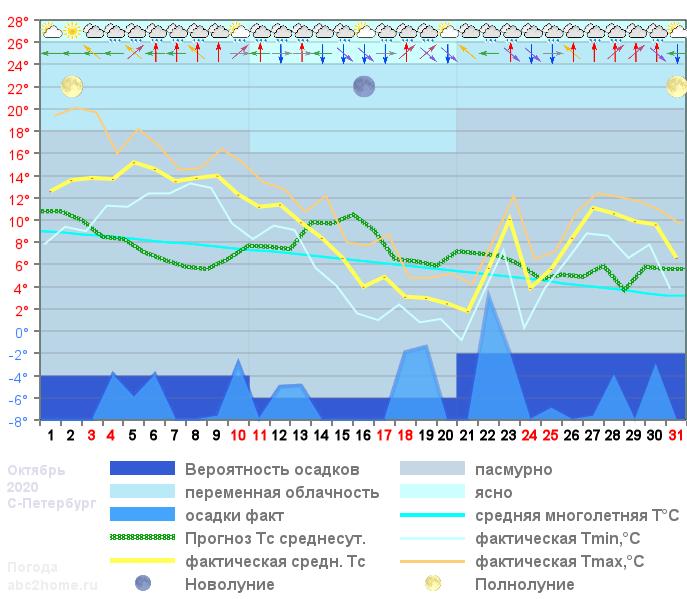 График температуры октябрь 2020