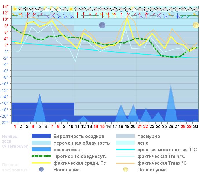 График температуры ноябрь 2020