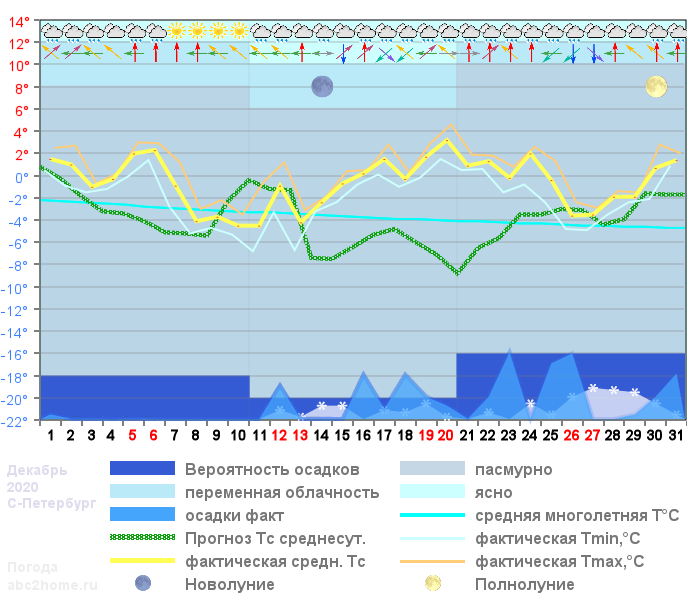 График температуры декабрь 2020